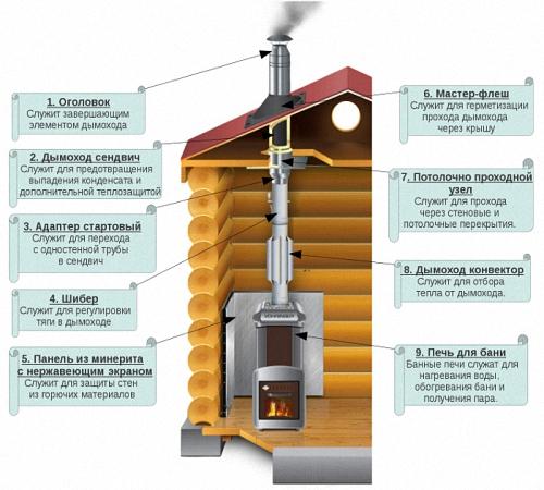 Дымоход для бани: инструкция по монтажу