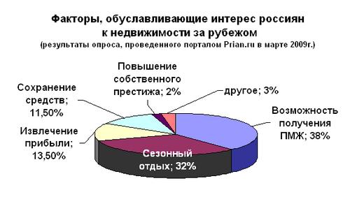 Интерес россиян к рынкам зарубежной недвижимости в марте 2009 года. аналитический отчет