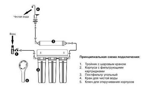 Как очистить воду в домашних условиях: фильтры и народные методы. методы и ошибки при очистке воды в домашних условиях