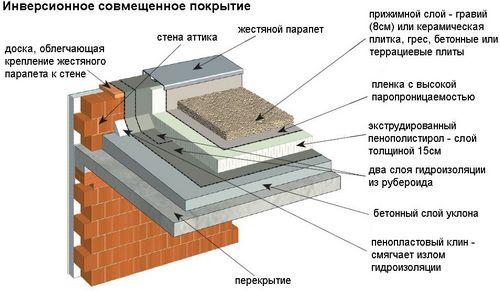 Напольное покрытие: материалы и особенности их эксплуатации