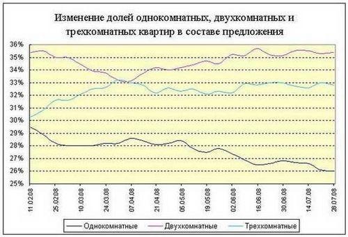 Обзор рынка недвижимости киева: итоги июля 2008 года