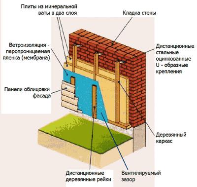 Пеноизол для утепления дома