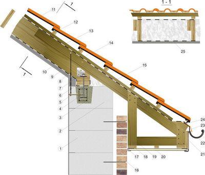 Преимущества строительства дома из газосиликатных блоков