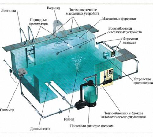 Проектирование бассейнов. как создать проект бассейна