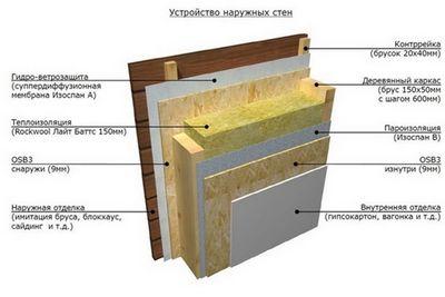 Строительство каркасных домов - основные преимущества